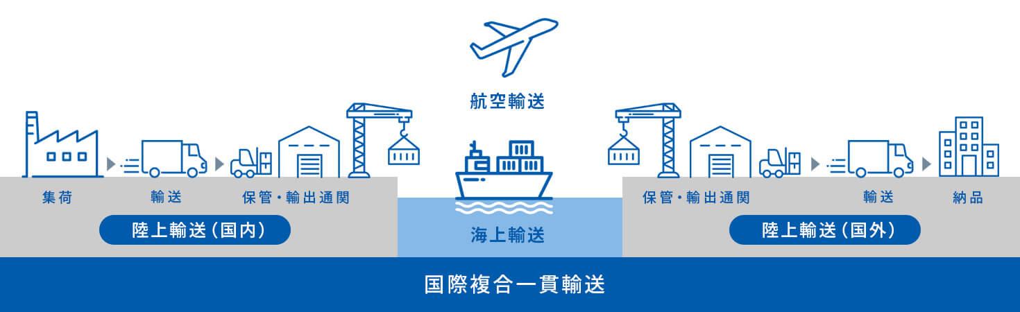 国際輸送のイメージ図
